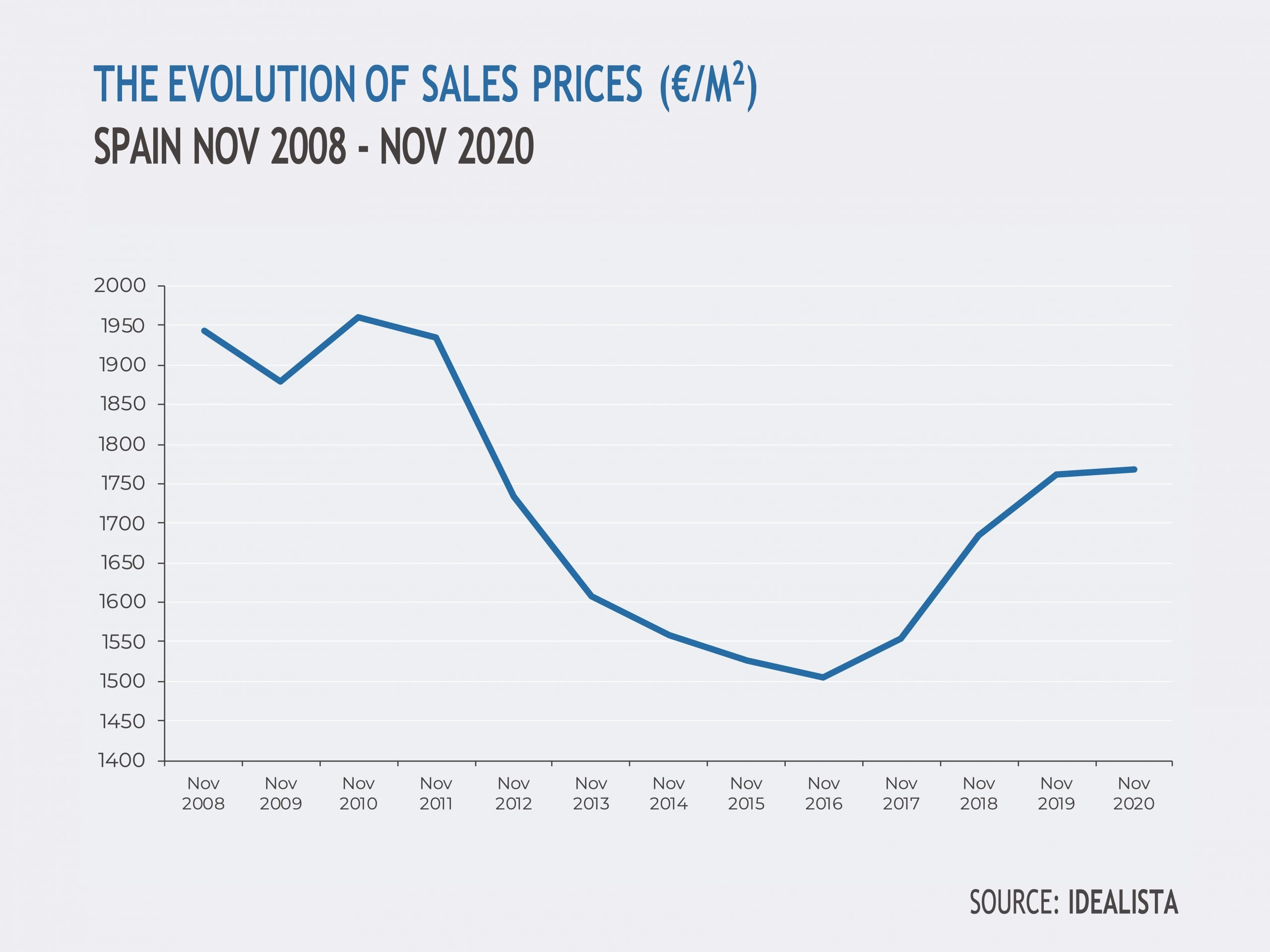 Housing price evolution in Spain, real estate market forecast