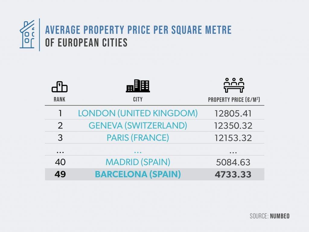 Precio medio por metro cuadrado de las principales ciudades europeas