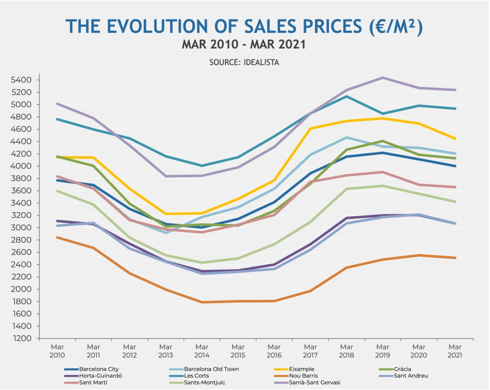 The evolution of sales prices in Barcelona