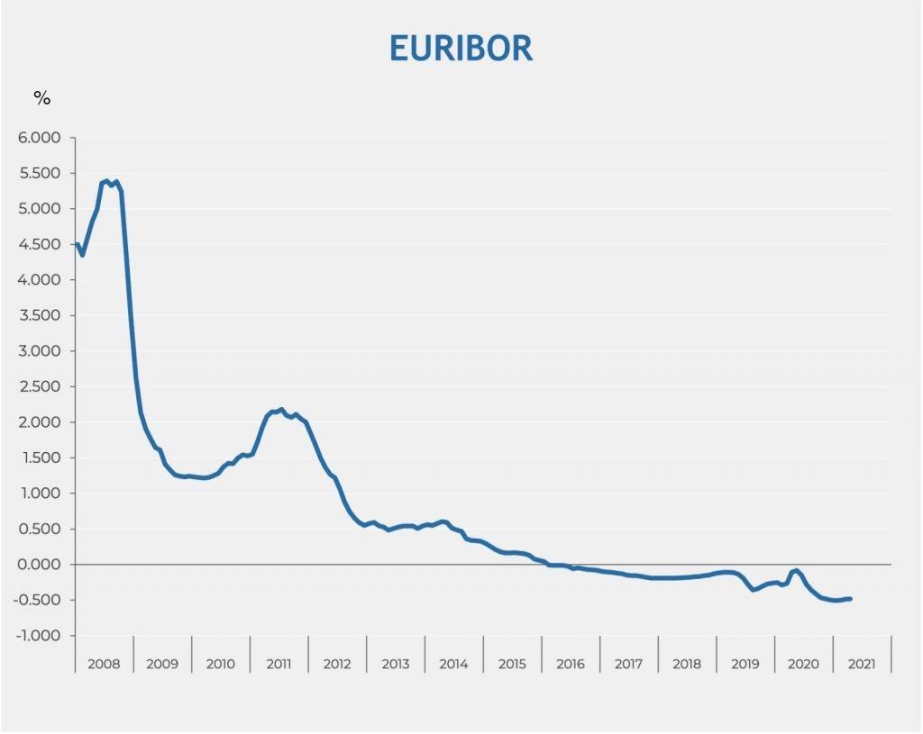 Evolución del euríbor