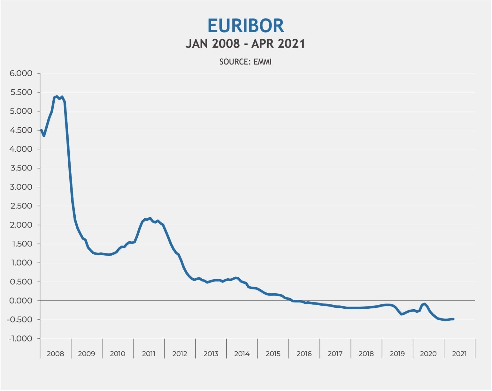 Euribor evolution