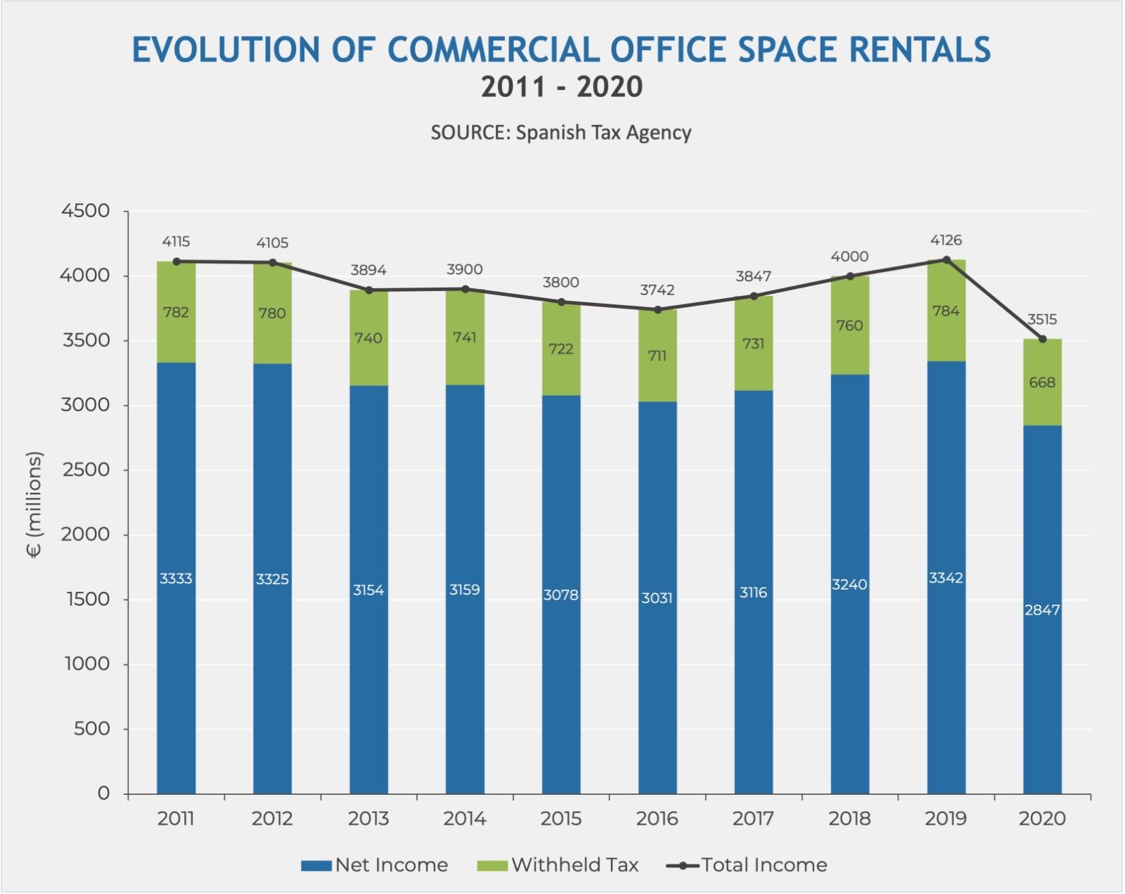 real estate market teleworking