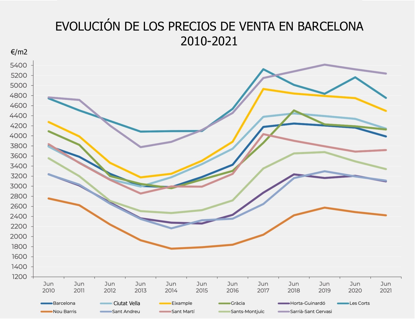 Evolución precios de venta en Barcelona