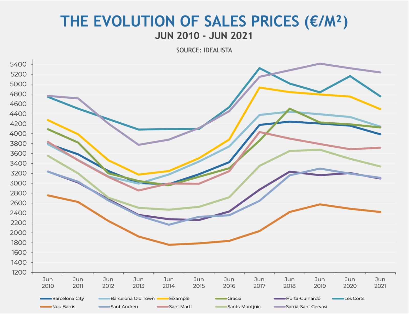 Evolution sales prices in Barcelona