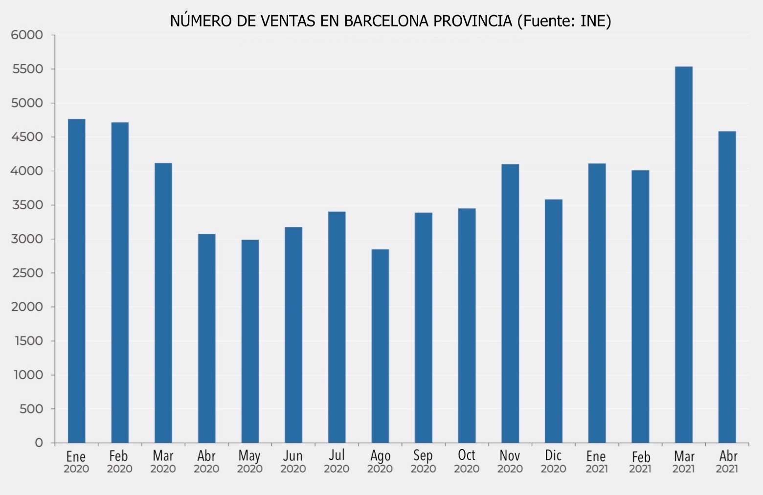 Evolución número ventas Barcelona provincia