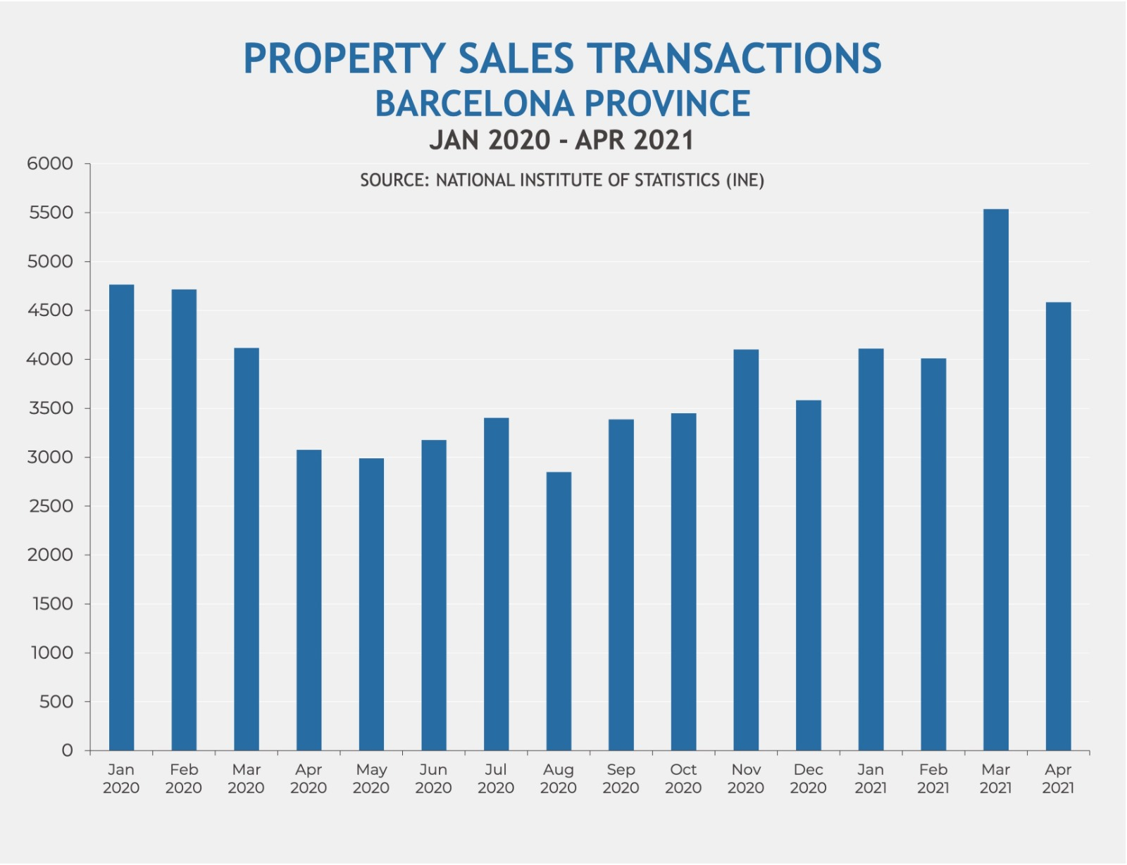 Property sales transactions in Barcelona